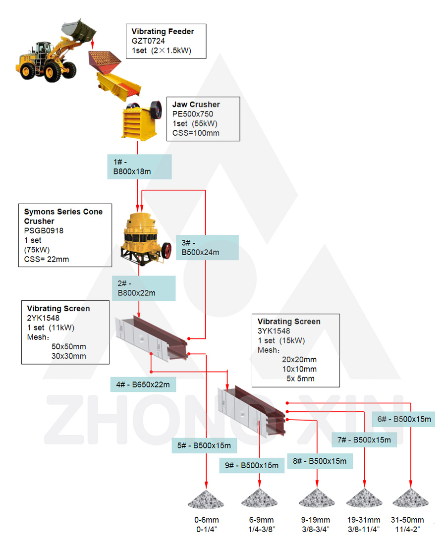 Flow Chart of 60-80TPH Andesite Stone Crushing Plant