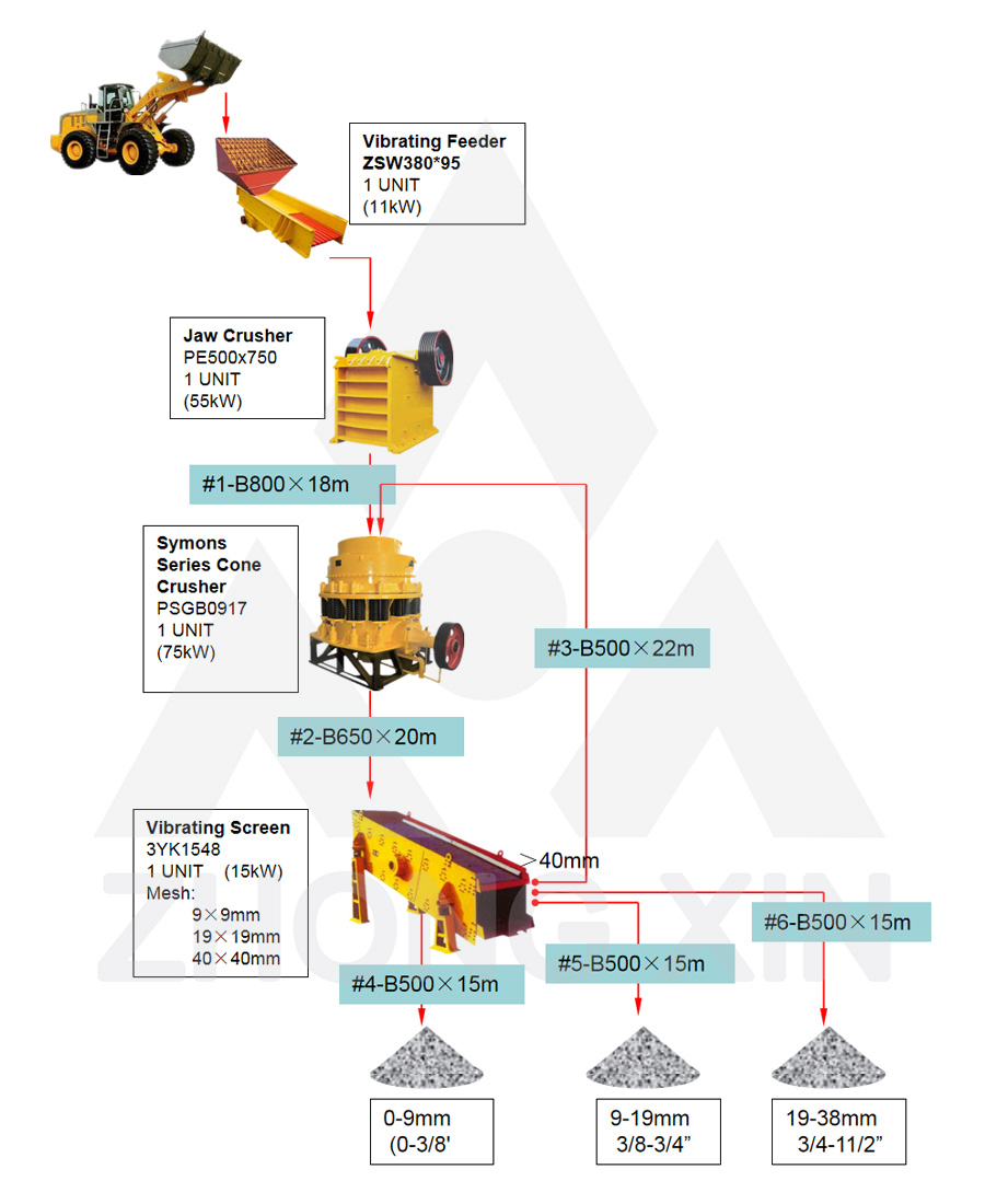 Flow Chart of 80TPH River Stones Crushing Plant
