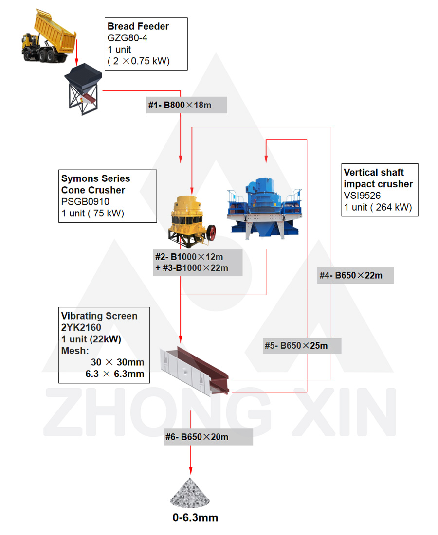 Flow Chart of 100TPH Iron Ore Crushing Plant