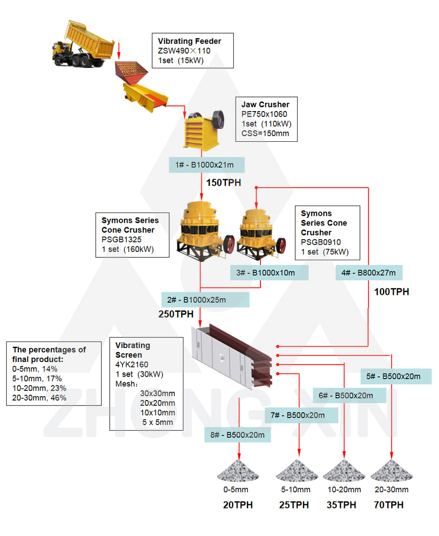 Flow Chart of 150TPH Hard Stone Crushing Plant