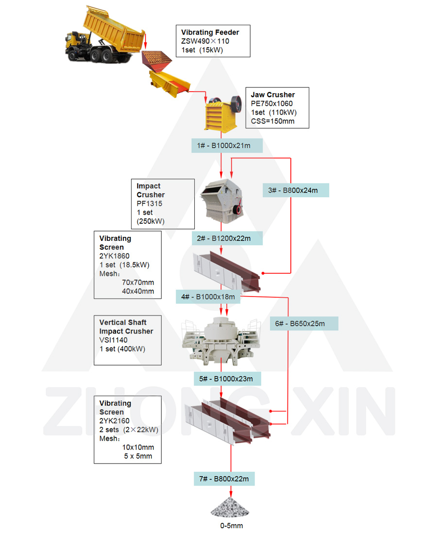 Flow Chart of 180TPH Soft Stones Crushing Plant