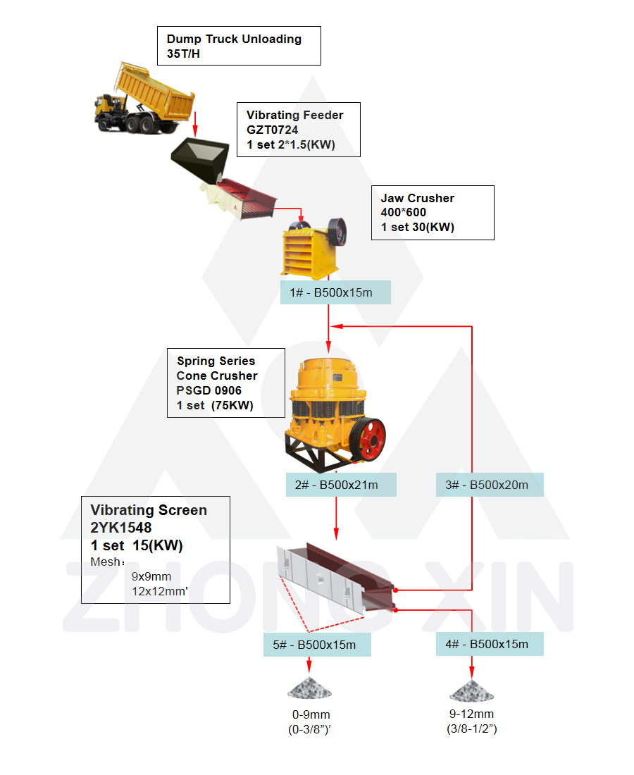 Flow Chart of 35TPH River Stone Crushing Plant