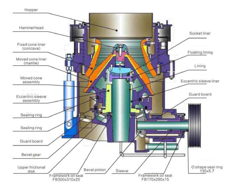 hydraulic cone crusher Working Principle